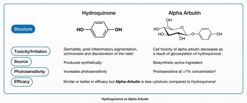Hydroquinone vs Alpha Arbutin
