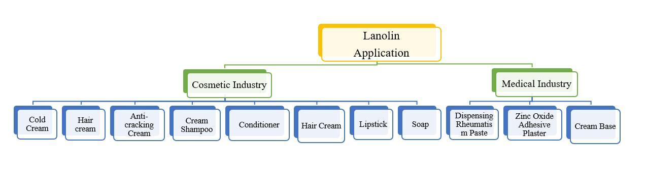 Lanolin application